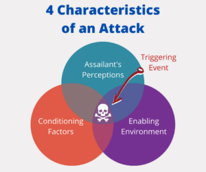 Characteristics of a Workplace Violence Attack